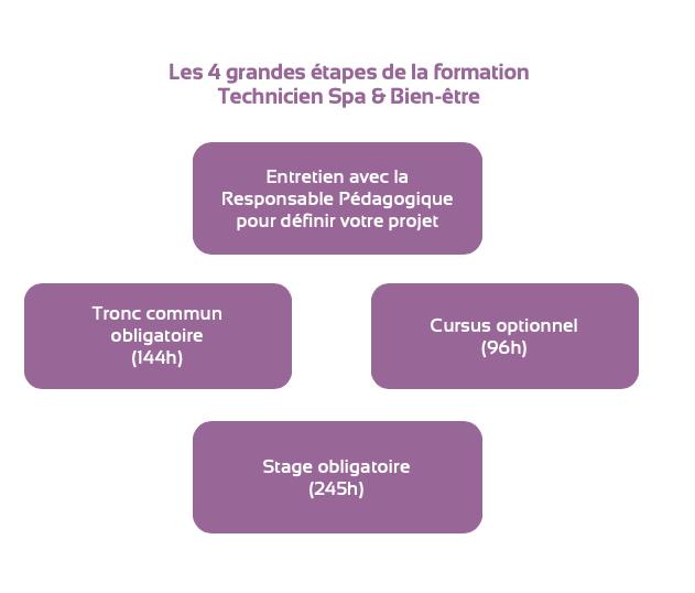 Les 4 grandes étapes de la formation Technicien Spa & Bien-être