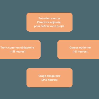 Copie de Copie de 4 étapes titre RNCP
